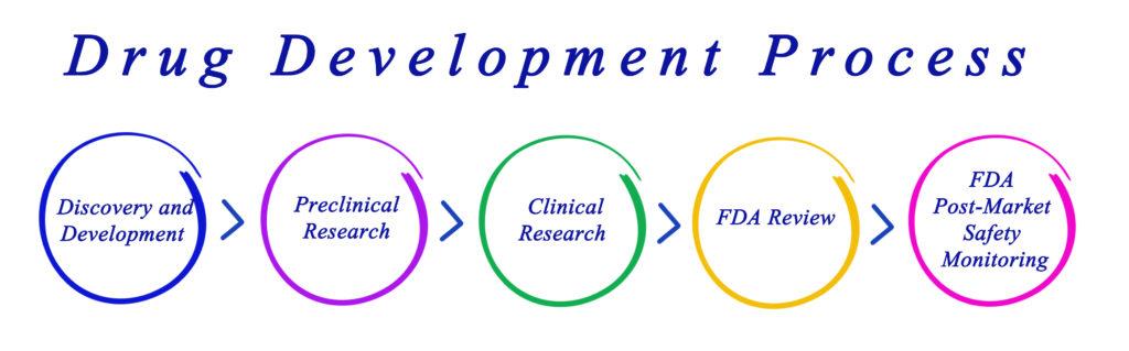 drug development process FDA CBD Today magazine