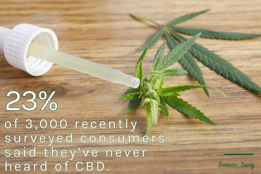 CBD Statistics-2-July 2019-CBDToday