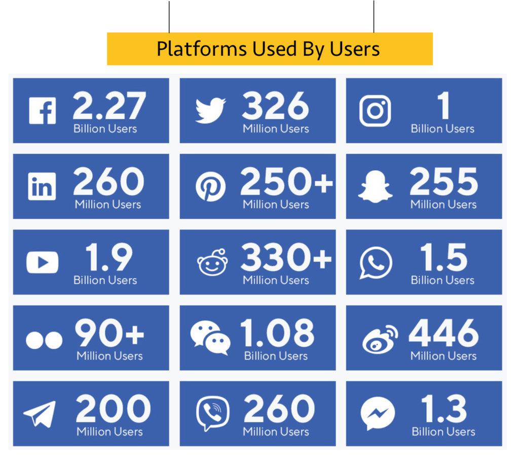 Platforms-Used-By-Users_web_CBDToday