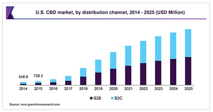 US CBD Market by Distribution Channel Custom Cones CBD Today mg Magazine
